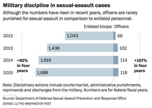 Although the numbers have risen in recent years, military officers are rarely punished for sexual assault in comparison to enlisted personnel.