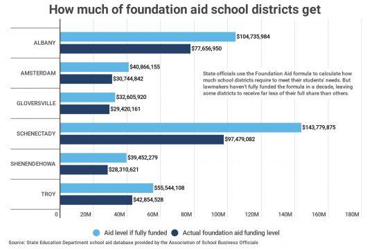 copy-foundation-aid-share-alb-sch-troy.jpg