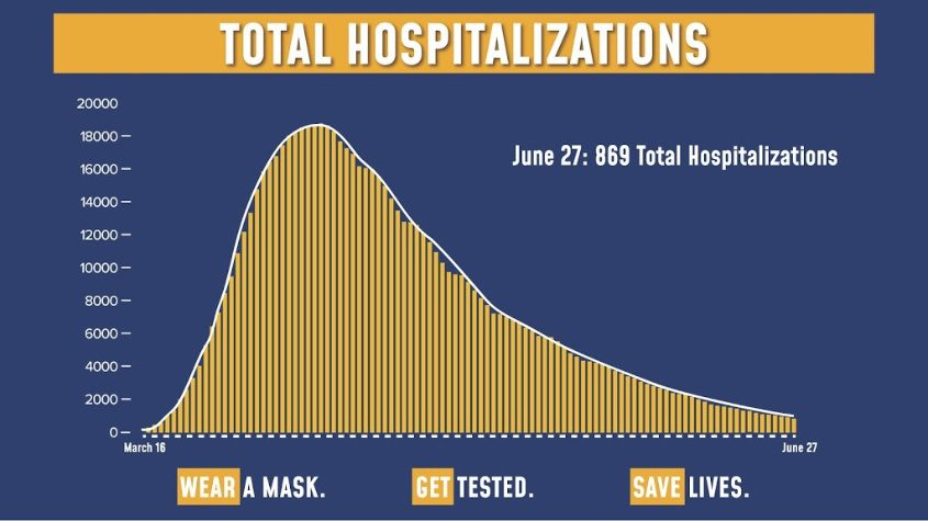 Hospitalizations in New York