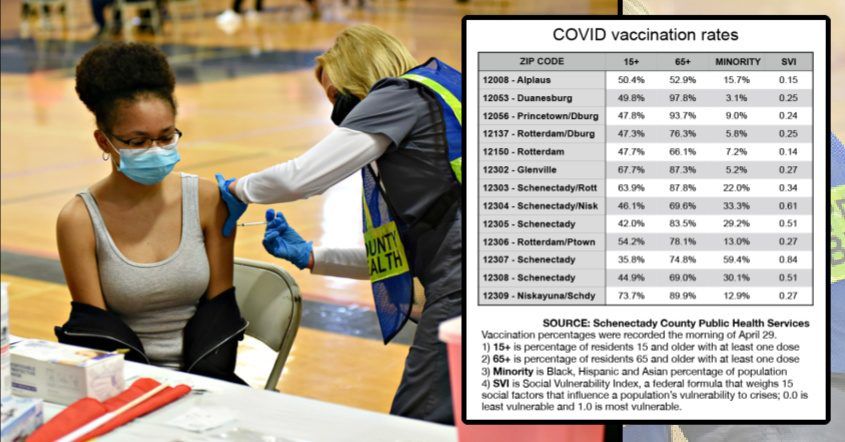 Myasia Page receives her Pfizer COVID-19 vaccination from Holly Vacca, RN, Nurse Manager of the Schenectady City School District, ataCOVID-19 vaccination clinic at Schenectady High School on April 25. Right: COVID vaccination rates byZIP code.