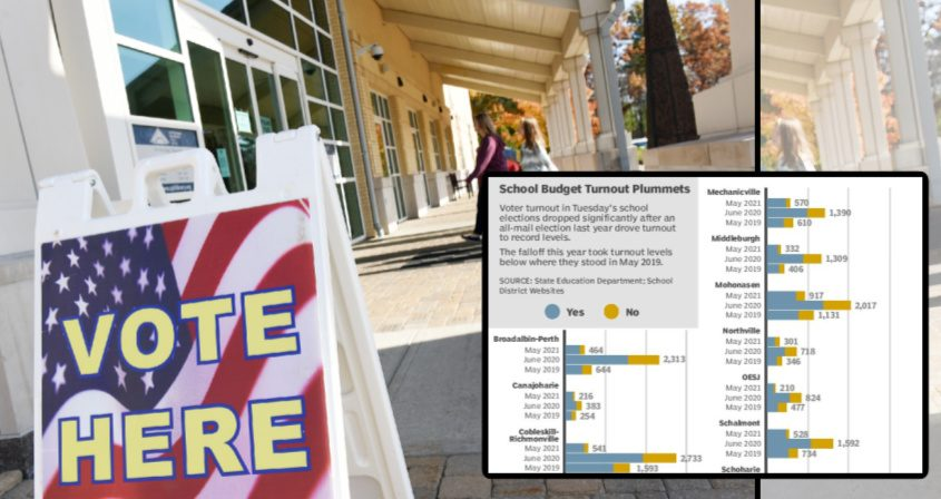 School vote turnout plummeted in 2021, over 2020