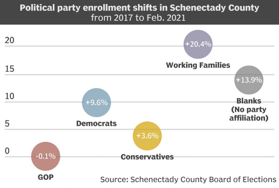 FOR-WEB-Schenectady-Political-Party-Shift.jpg